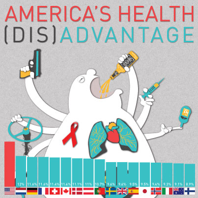 America's Health Disadvantage